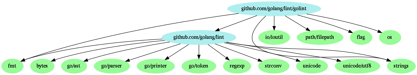 Dependency graph of golint, rendered with dot